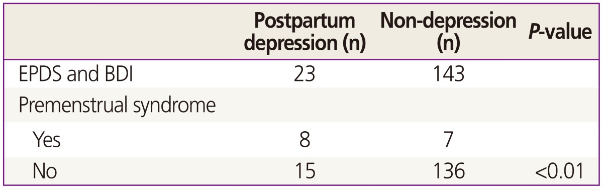 Icd 10 Code For Postpartum Depression - quotesclips
